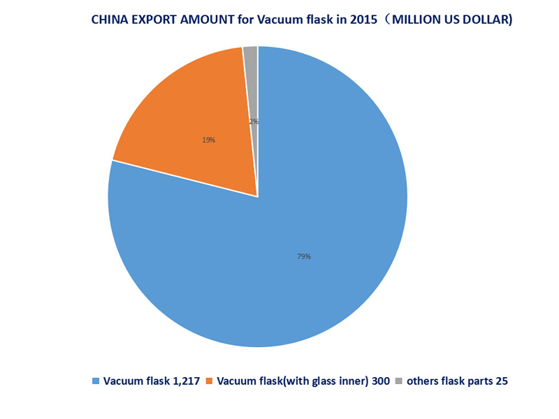Bangda Listed on Top 20 Chinese Export Enterprises of Vacuum Flasks  in 2015